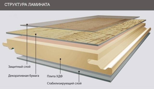 ламинат 32 класса характеристики отзывы: из каких слоев состоит, схема